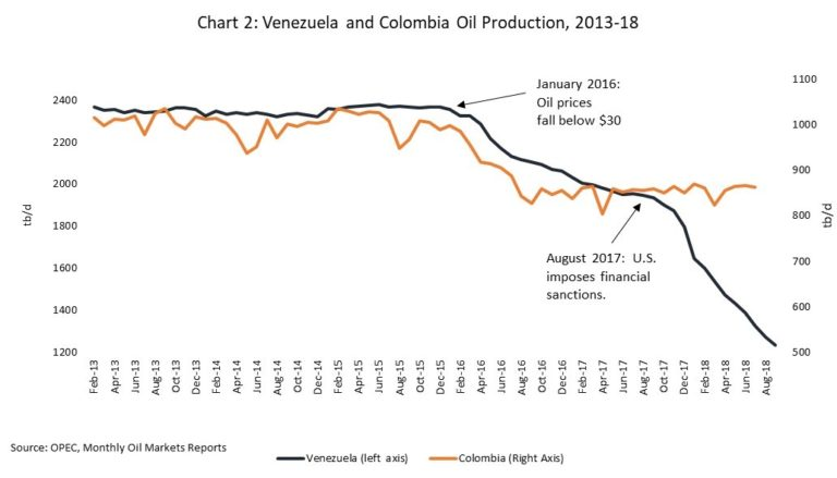 Venezuelan and Colombian oil production