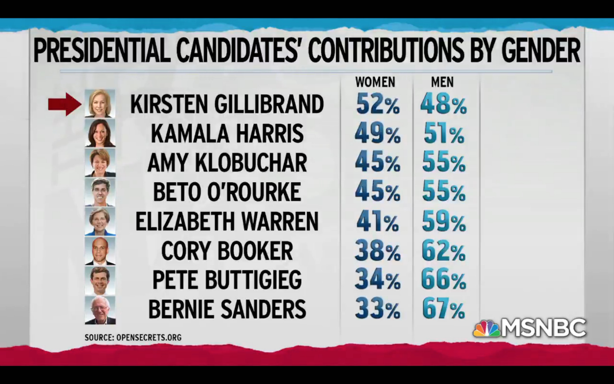 MSNBC: Presidential Candidates Contributions by Gender