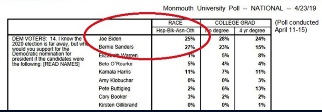 Monmouth Poll: April 23, 2019