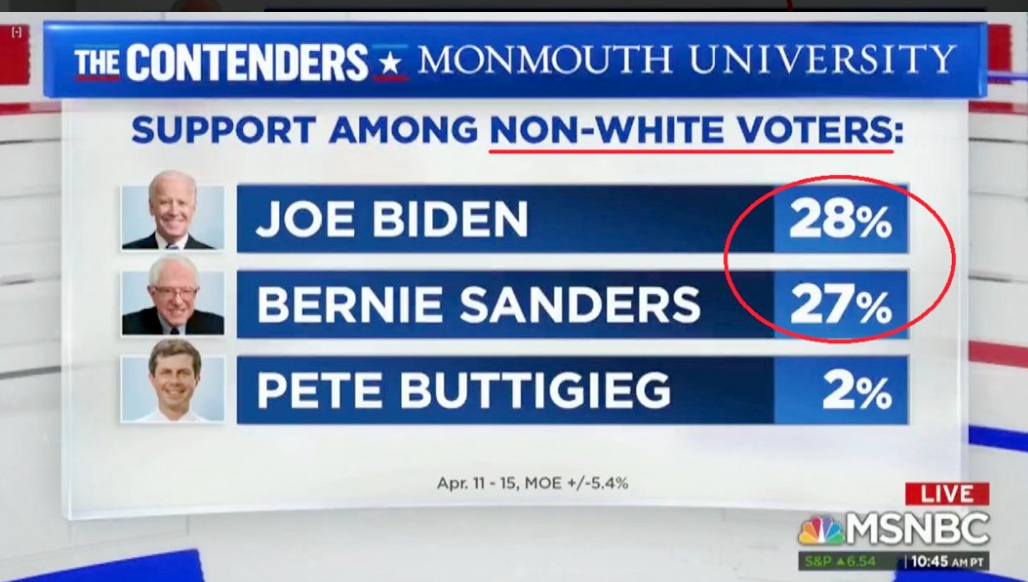 MSNBC: Democrat Support Among Non-White Voters