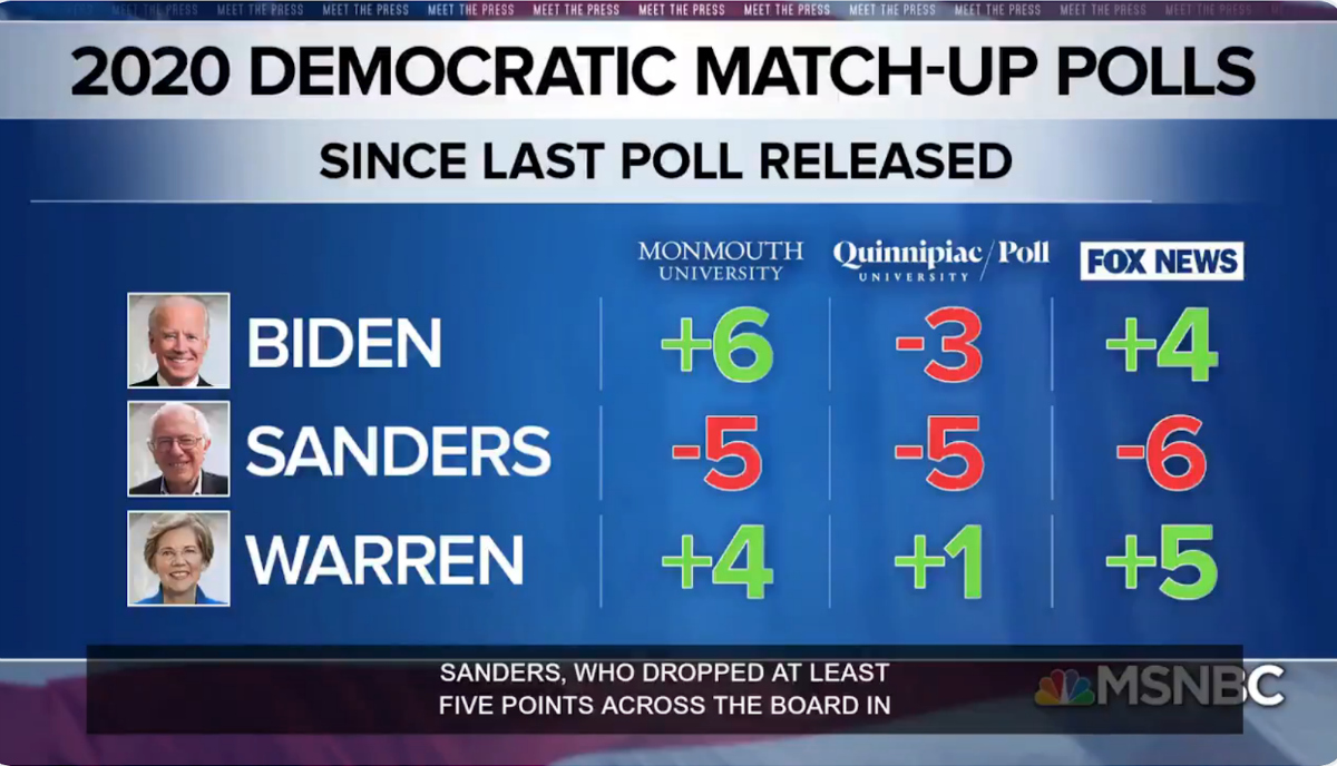 MSNBC: 2020 Democratic Match-Up Polls