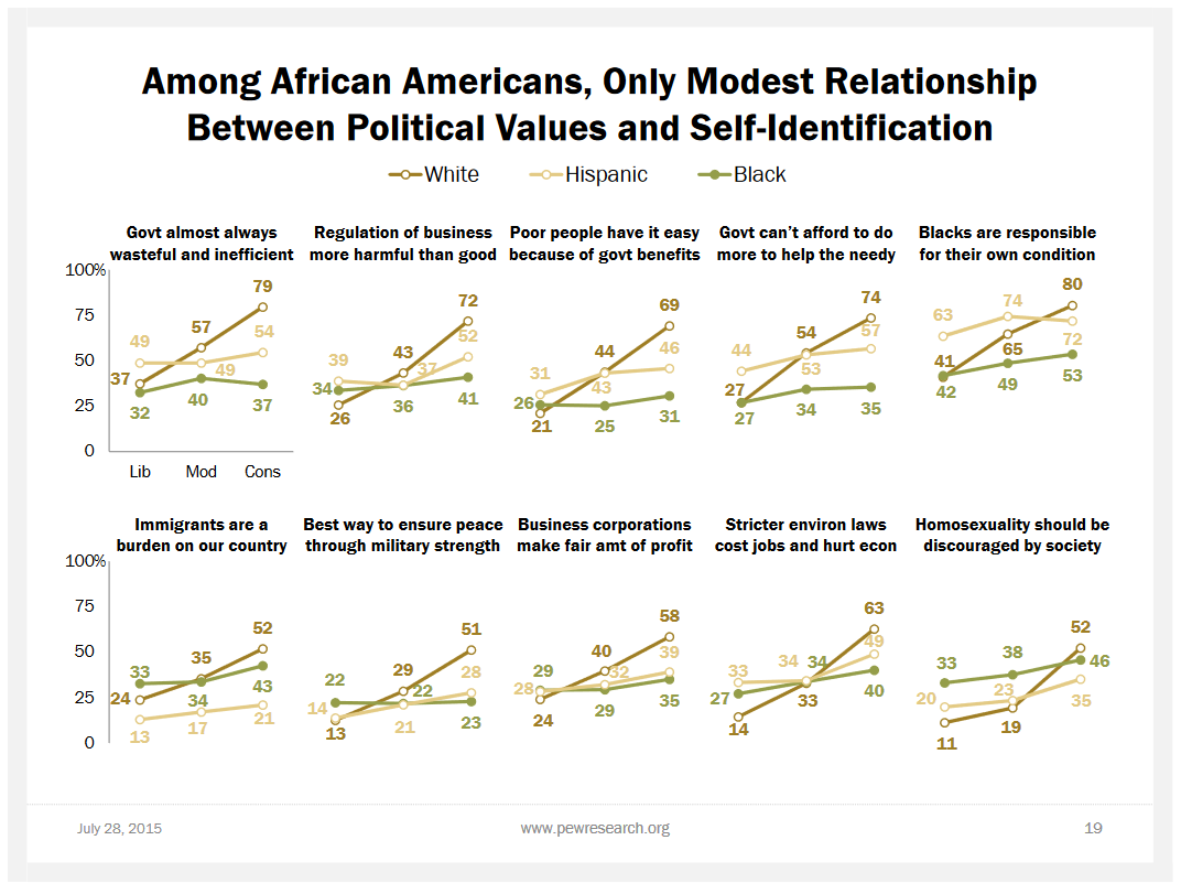 Pew: Among African Americans, Only Modest RelationshipBetween Political Values and Self-Identification