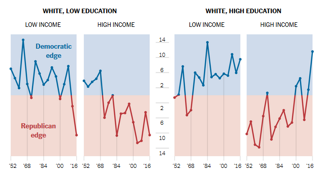 New York Times: Education and Income Predict How Whites Vote