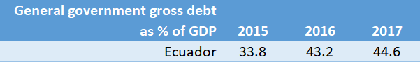 Ecuador Debt to GDP Ratio Change