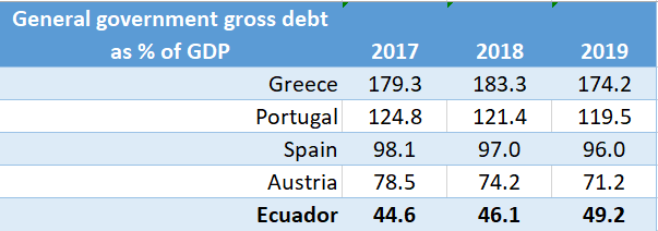 Ecuador Debt to GDP Ratio Compared
