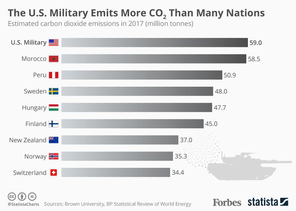 Forbes: The US Military Emits More CO2 Than Many Industrialized Nations