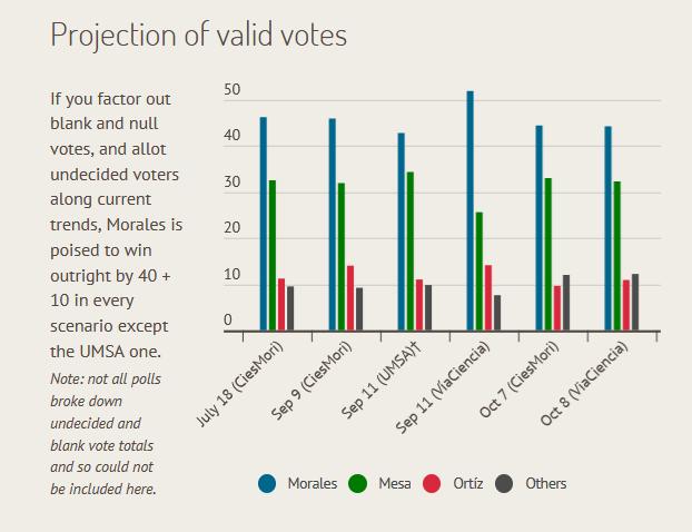 AS/COA: Poll Tracker: Bolivia's 2019 Presidential Race
