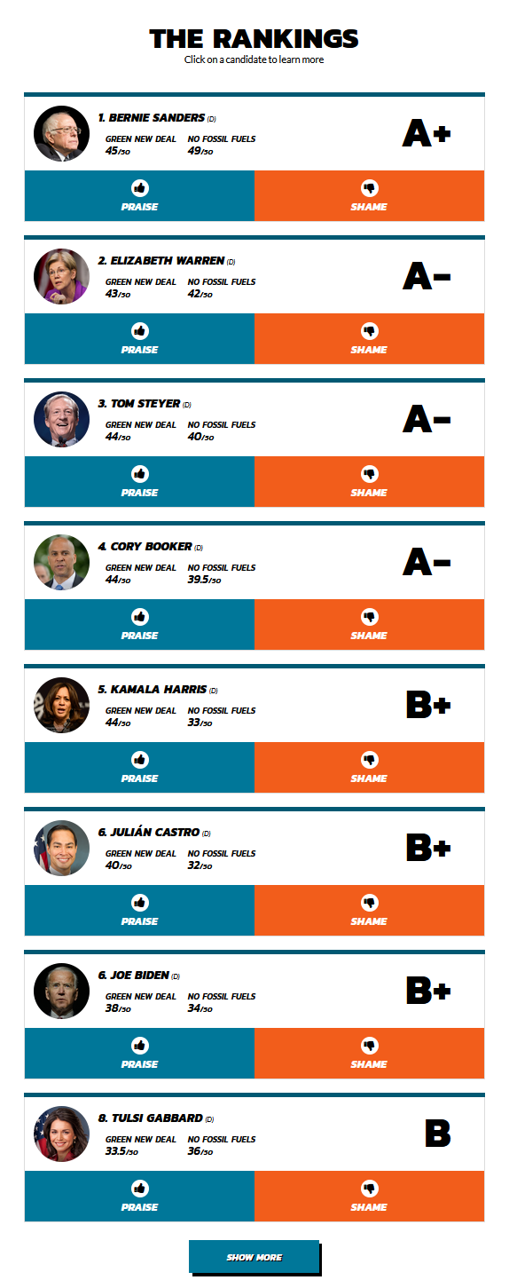 Greenpeace candidate rankings