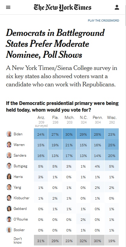 NYT:Democrats in Battleground States Prefer Moderate Nominee, Poll Shows