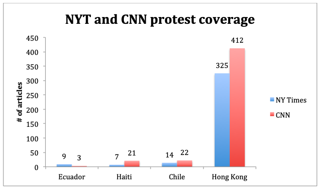 NYT and CNN Protest Coverage