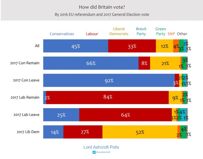UK Election: 2019 vote compared to 2017 parliamentary and Brexit vote