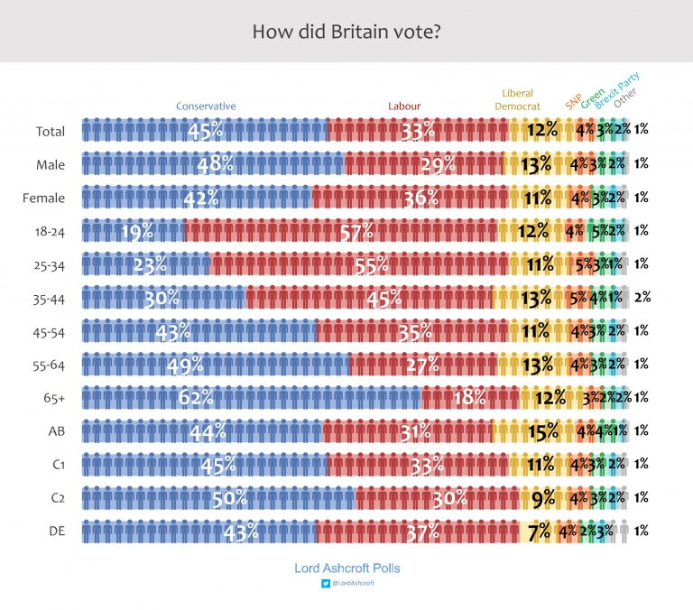 How Did Britain Vote?