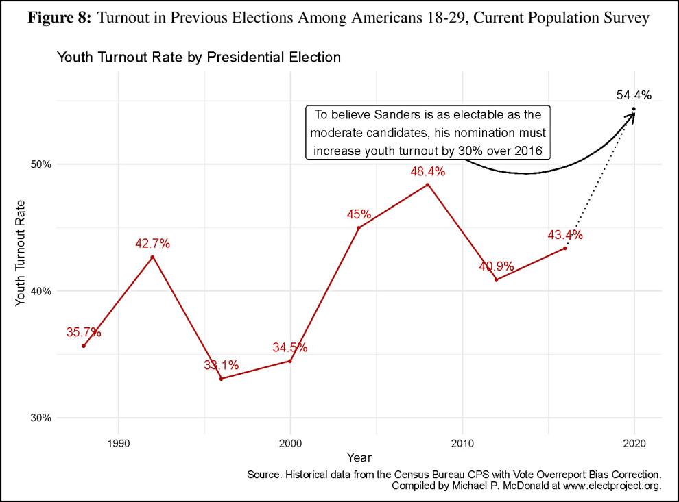 Turnout in previous elections among Americans 18-29
