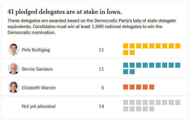 New York Times Iowa delegate count