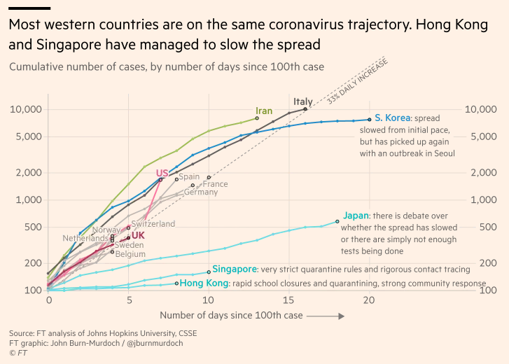 Financial Times: Most Western Countries Are on the Same Coronavirus Trajectory