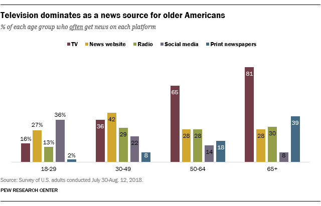 Pew: Television dominates as news source for older Americans