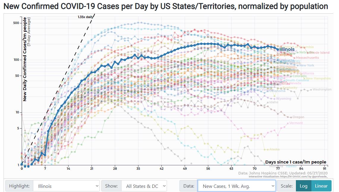 91-DIVOC: Illinois Average New Cases
