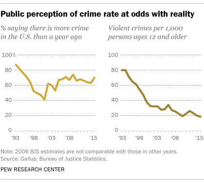Public perception of crime at odds with reality
