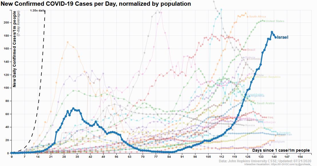 91-DIVOC: Israel average new cases per million per day