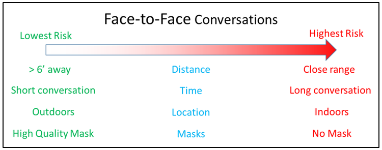 Face to Face Conversations: Lowest Risk to Highest Risk