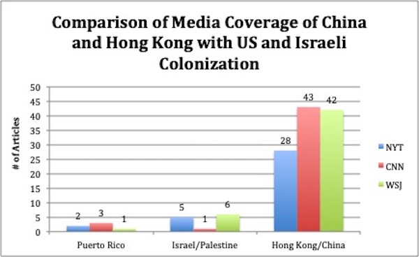 Comparison of Media Coverage of China and Hong Kong With US and Israeli Colonization