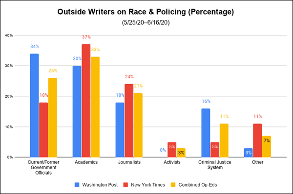 Outside Writers on Race and Policing
