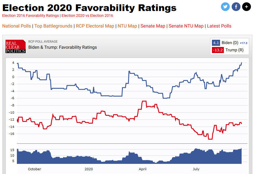 Real Clear Politics: 2020 Favorability Ratings