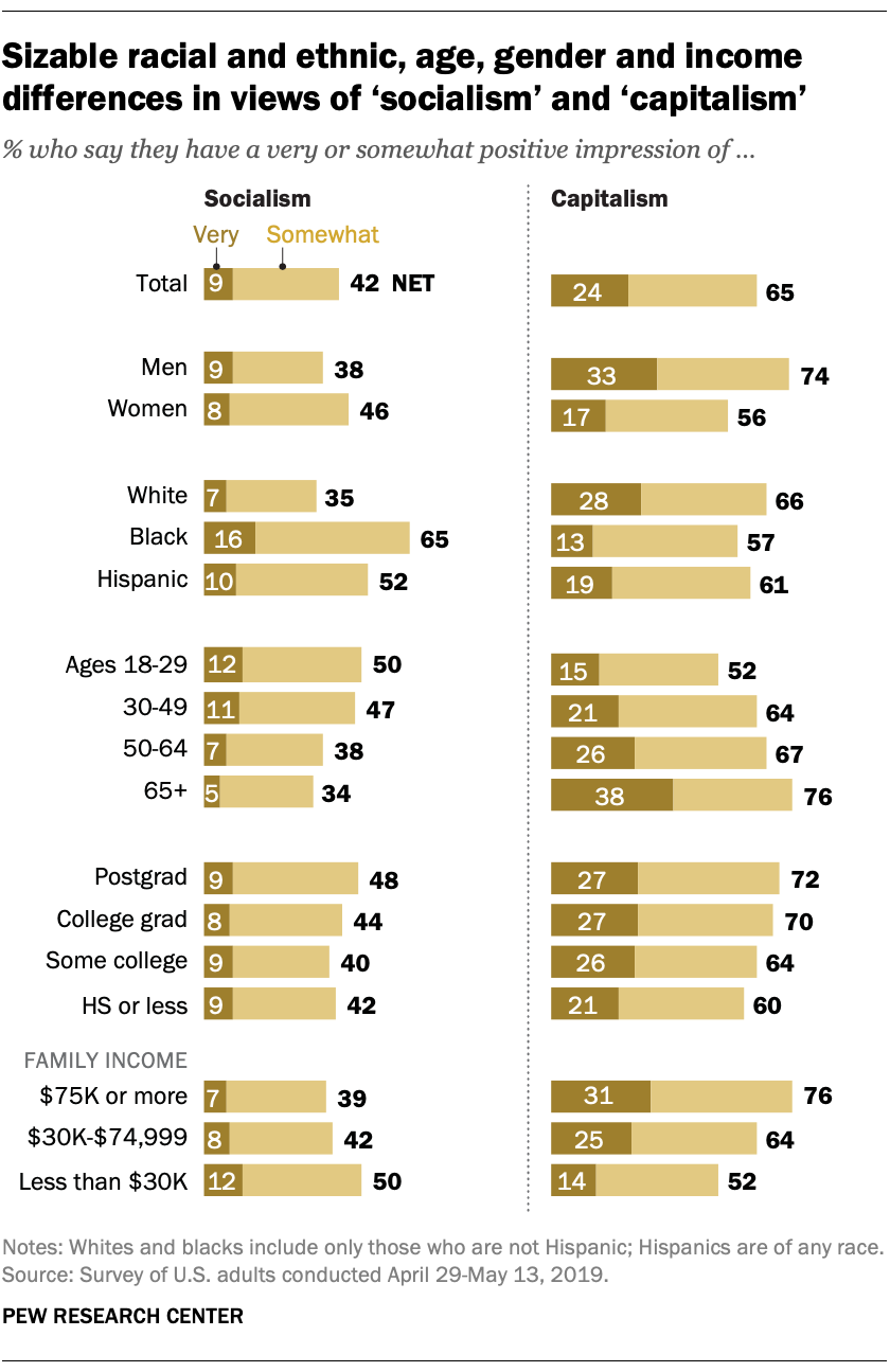Pew: Differences in Views of Socialism and Capitalism