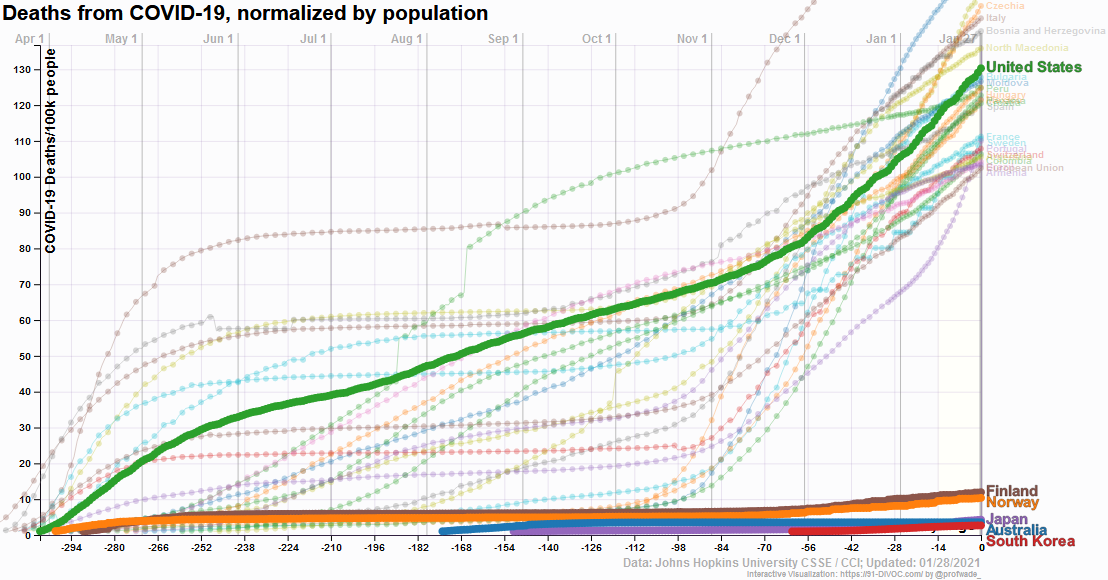 Total deaths from Covid-19 normalized by population, selected countries