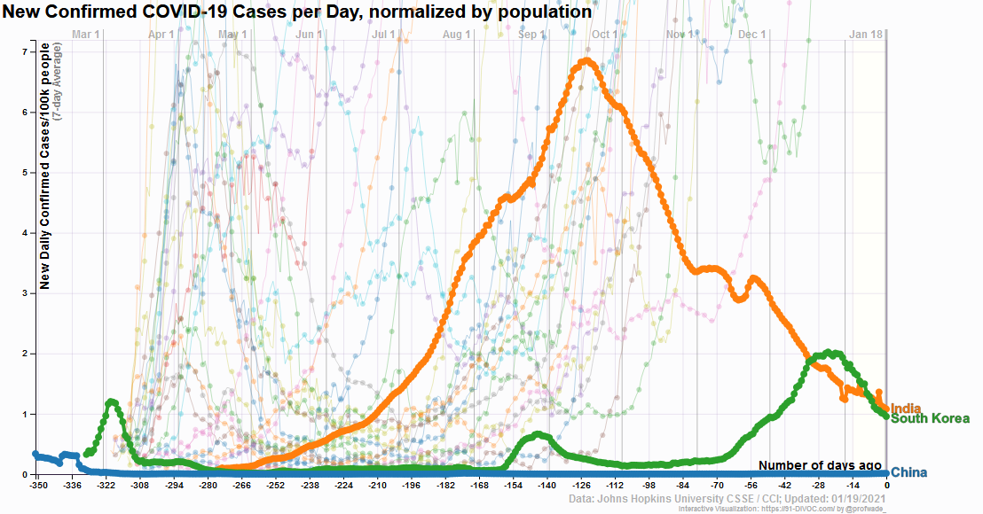 New Confirmed COVID-19 Cases per Day, normalized by population