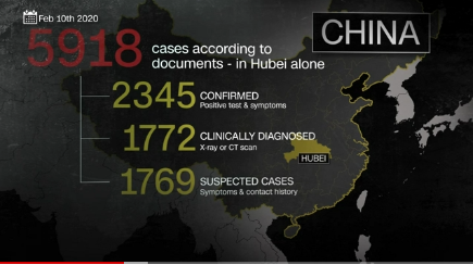 CNN's Wuhan Files gives numbers of Chinese Covid Cases