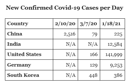 New Confirmed Covid-19 Cases per Day