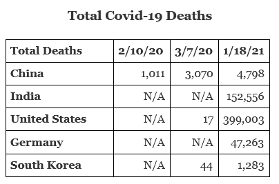 Total Covid-19 Deaths
