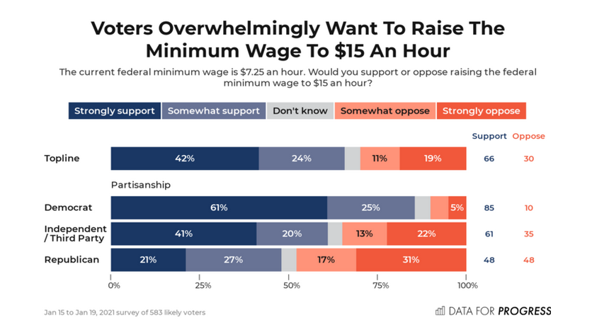 Voters Overwhelmingly Want to Raise the Minimum Wage to $15 an Hour