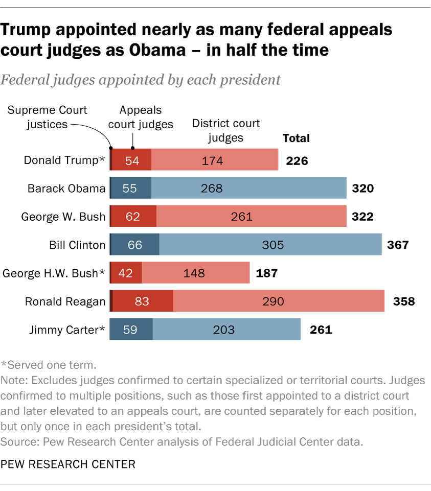 Pew: Trump appointed nearly as many federal appeals court judges as Obama--in half the time.