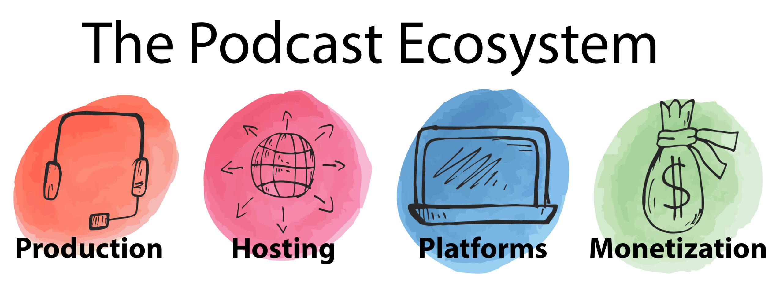 The Podcast Ecosystem: Production, Hosting, Platforms, Monetization