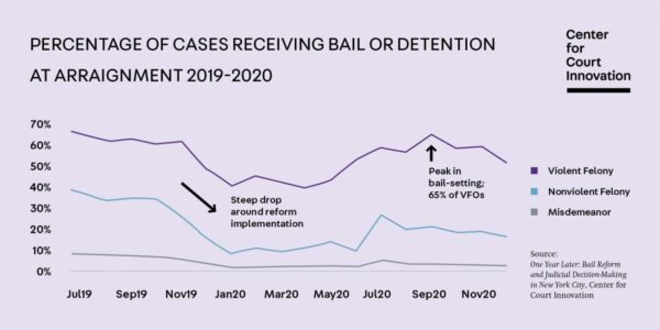 CCI: Percentage of Cases Receiving Bail or Detention at Arraignment