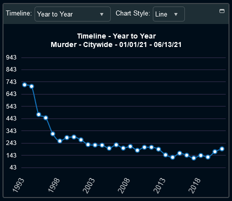CompStat murders year to date