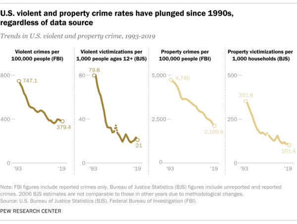 Pew: US Violent and Property Crime Rates Have Plunged Since the 1990s
