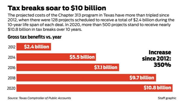 Good Jobs First: Tax Breaks Soar to $10 Billion
