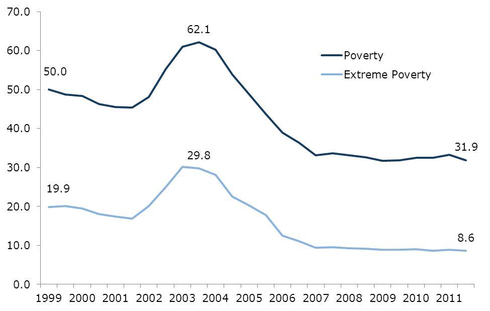 Venezuela Poverty and Extreme Poverty Rate